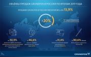 GRUNDFOS наращивает объёмы продаж в России Фото №2