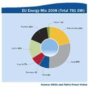 Ветроэнергетика возглавила энергосектор Евросоюза